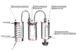 Сухопарник или дефлегматор в самогонном аппарате самогонные аппараты элит