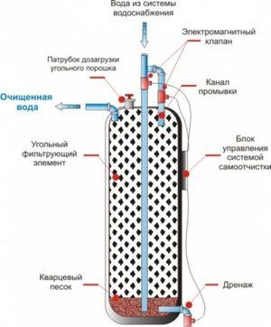 угольная колонна для самогонного аппарата